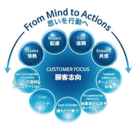 From Mind to Actions 思いを行動へ